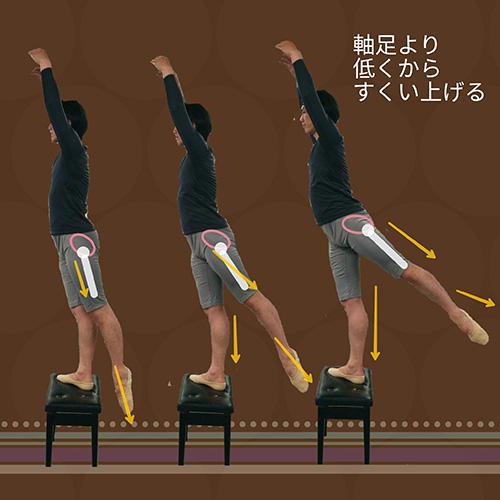 脚、特に太ももは股関節から遠ざかる方向に「押し出し」て「すくい上げる」