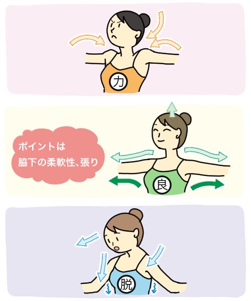 「大きな筋肉の使い方」